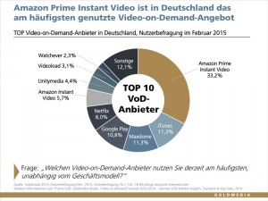 Video-on-Demand Nutzung 2015 - Bildquelle: Goldmedia