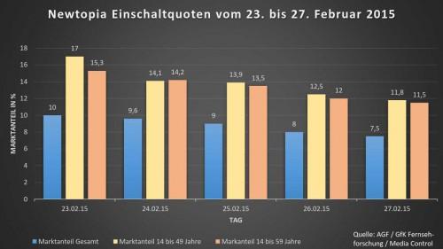 Newtopia Zuschauerzahlen vom 23. bis 27. Februar 2015