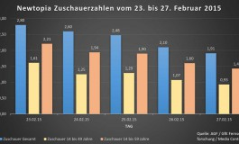 Newtopia verliert fast 1 Million Zuschauer in der ersten Woche